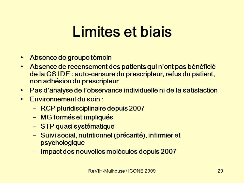 20ReVIH-Mulhouse / ICONE 2009 Limites et biais Absence de groupe témoin Absence de recensement des patients qui nont pas bénéficié de la CS IDE : auto