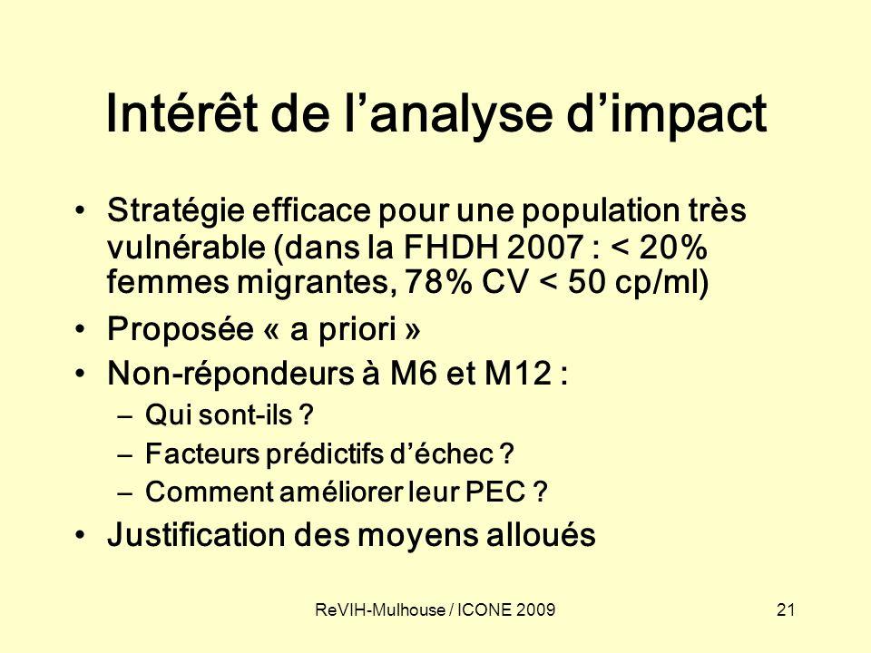 21ReVIH-Mulhouse / ICONE 2009 Intérêt de lanalyse dimpact Stratégie efficace pour une population très vulnérable (dans la FHDH 2007 : < 20% femmes migrantes, 78% CV < 50 cp/ml) Proposée « a priori » Non-répondeurs à M6 et M12 : –Qui sont-ils .