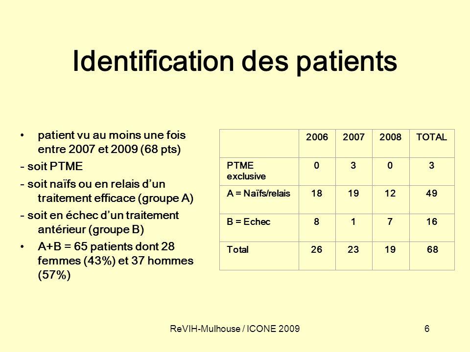 6ReVIH-Mulhouse / ICONE 2009 Identification des patients patient vu au moins une fois entre 2007 et 2009 (68 pts) - soit PTME - soit naïfs ou en relais dun traitement efficace (groupe A) - soit en échec dun traitement antérieur (groupe B) A+B = 65 patients dont 28 femmes (43%) et 37 hommes (57%) 200620072008TOTAL PTME exclusive 0303 A = Naïfs/relais18191249 B = Echec81716 Total262319 68