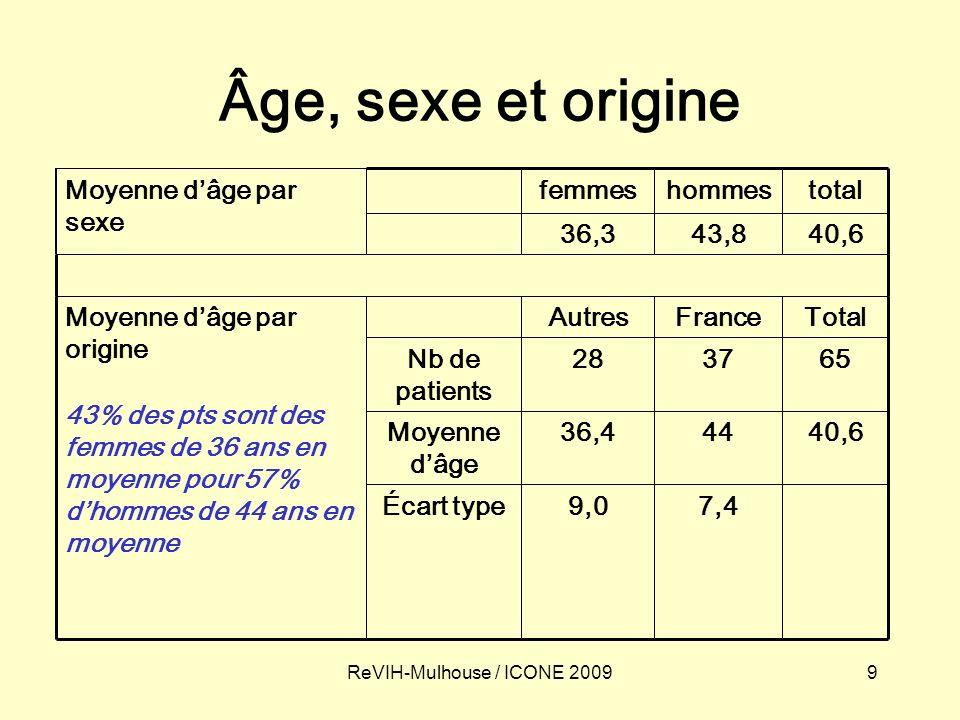 9ReVIH-Mulhouse / ICONE 2009 Âge, sexe et origine 7,49,0Écart type 40,64436,4Moyenne dâge 653728Nb de patients TotalFranceAutresMoyenne dâge par origine 43% des pts sont des femmes de 36 ans en moyenne pour 57% dhommes de 44 ans en moyenne 40,643,836,3 totalhommesfemmesMoyenne dâge par sexe