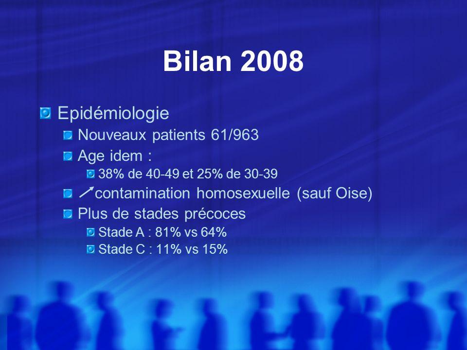 Bilan 2008 Epidémiologie Nouveaux patients 61/963 Age idem : 38% de 40-49 et 25% de 30-39 contamination homosexuelle (sauf Oise) Plus de stades précoc