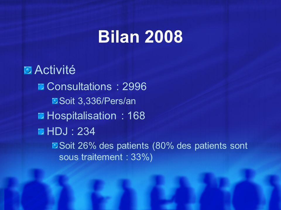Bilan 2008 Activité Consultations : 2996 Soit 3,336/Pers/an Hospitalisation : 168 HDJ : 234 Soit 26% des patients (80% des patients sont sous traiteme