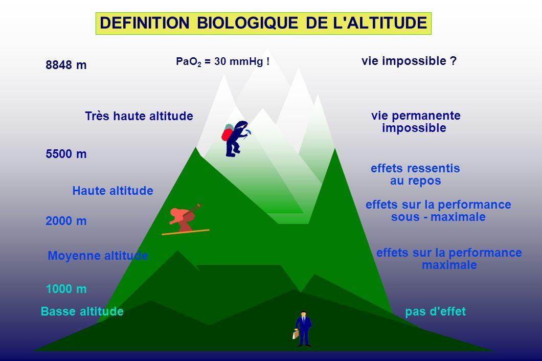 DEFINITION BIOLOGIQUE DE L'ALTITUDE 8848 m Très haute altitude 5500 m Haute altitude 2000 m Moyenne altitude Basse altitude 1000 m vie impossible ? vi