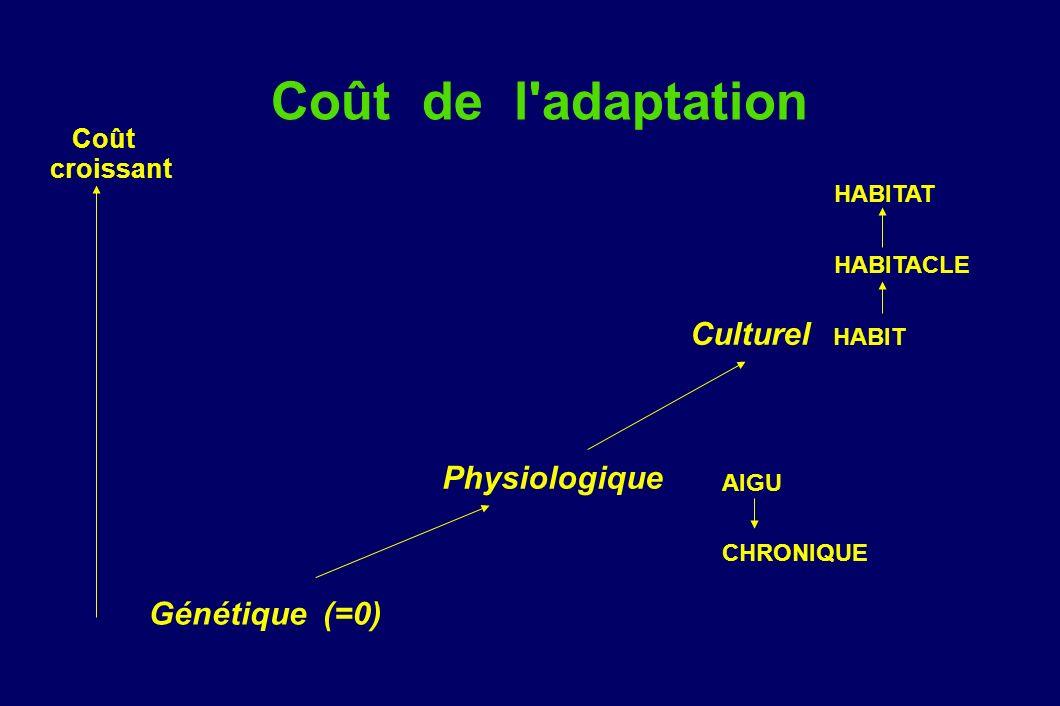 Coût de l'adaptation Culturel HABIT Génétique (=0) HABITACLE HABITAT Physiologique AIGU CHRONIQUE Coût croissant