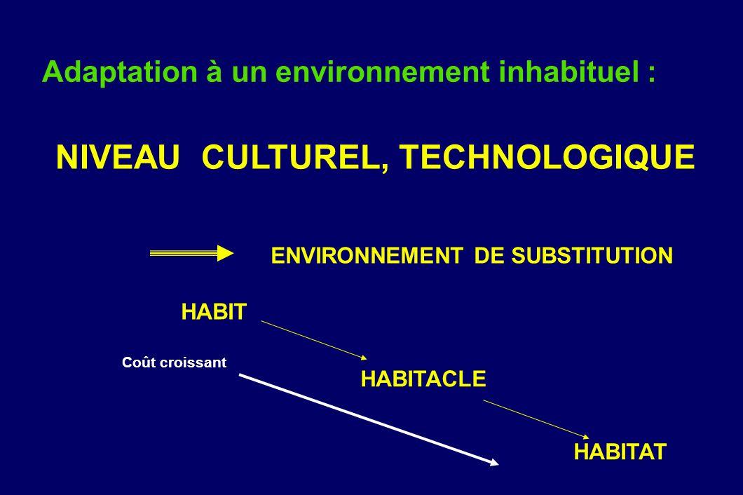 Adaptation à un environnement inhabituel : NIVEAU CULTUREL, TECHNOLOGIQUE ENVIRONNEMENT DE SUBSTITUTION HABIT HABITACLE HABITAT Coût croissant