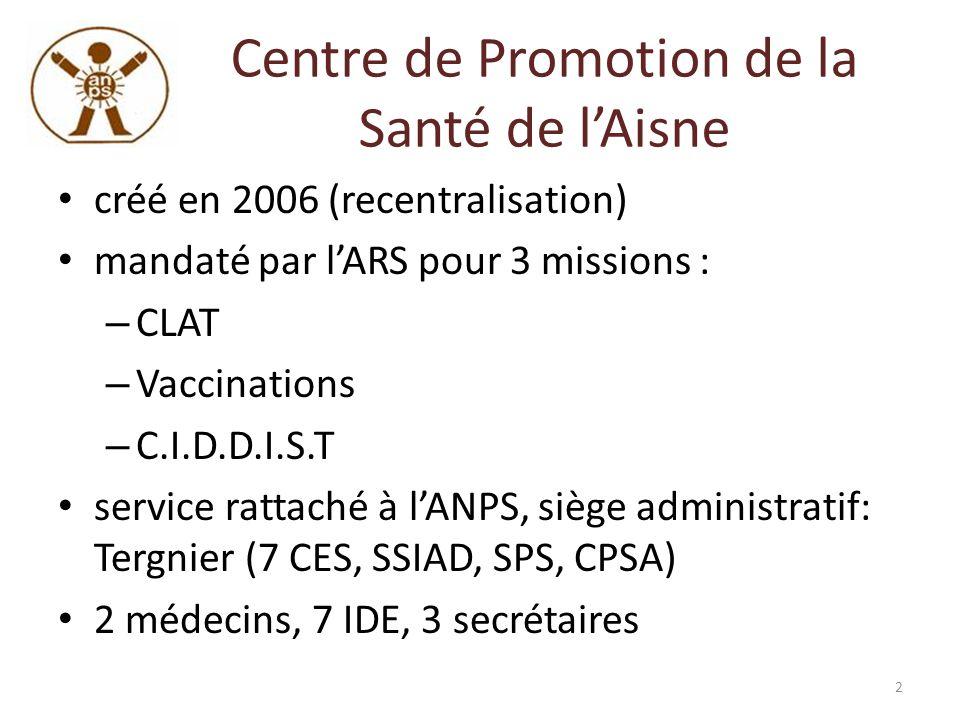 Centre de Promotion de la Santé de lAisne créé en 2006 (recentralisation) mandaté par lARS pour 3 missions : – CLAT – Vaccinations – C.I.D.D.I.S.T ser