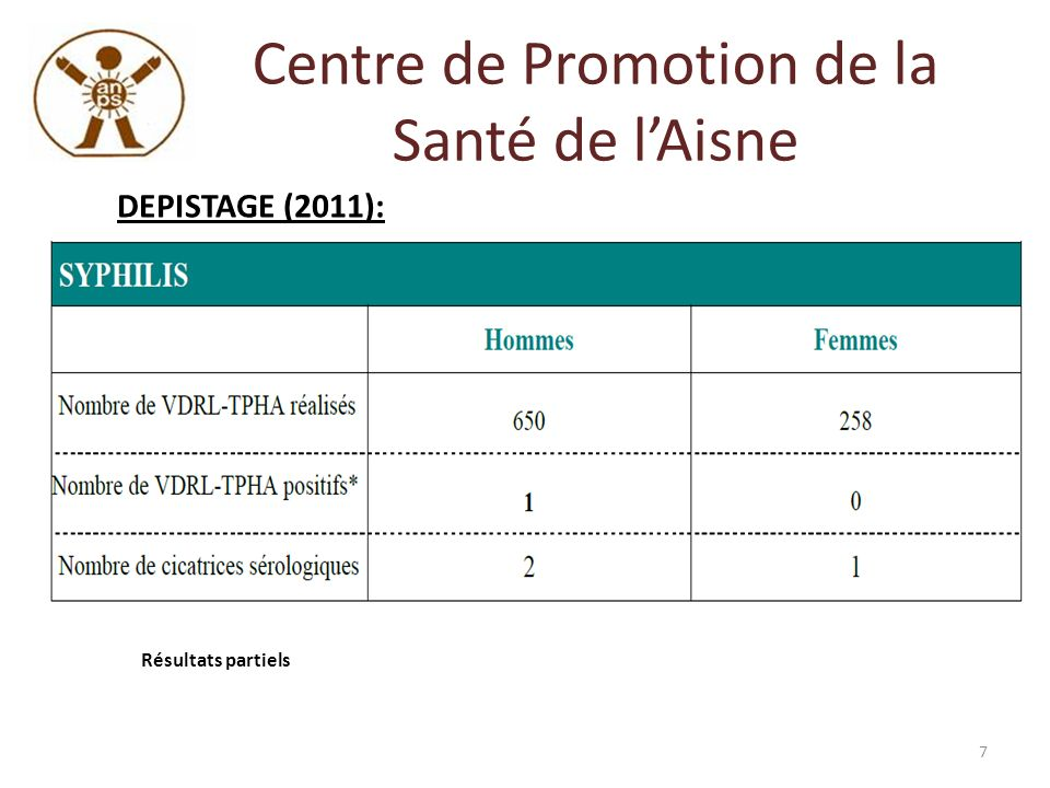 Centre de Promotion de la Santé de lAisne DEPISTAGE (2011): Résultats partiels 8