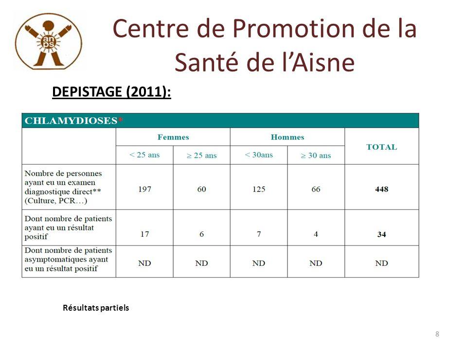 Centre de Promotion de la Santé de lAisne OBJECTIF PRINCIPAL 2012 : 9 Proposer à un public cible la réalisation de TROD hors mur (dossier dhabilitation) coordination avec CDAG impérative