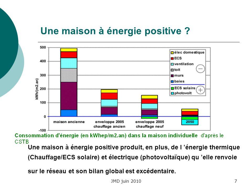 JMD juin 20108 Un habitat de plus en plus tributaire des usages Selon le type de logement, la consommation énergétique par usage se retrouve complètement modifiée.