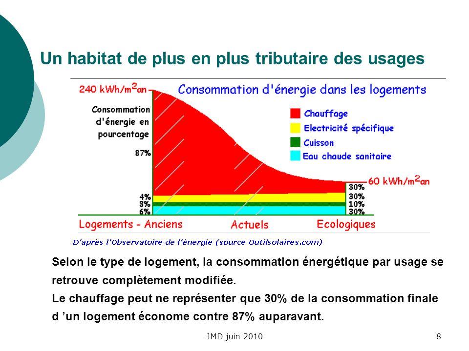 JMD juin 20108 Un habitat de plus en plus tributaire des usages Selon le type de logement, la consommation énergétique par usage se retrouve complètem