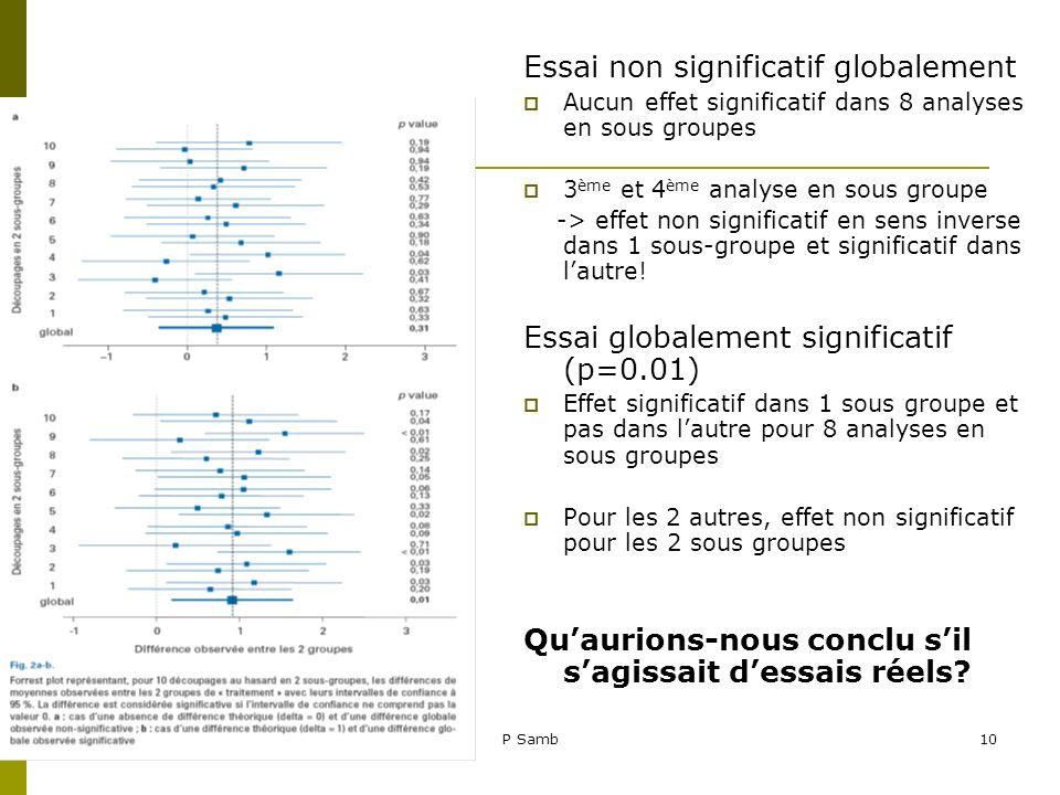 19/05/2009P Samb10 Essai non significatif globalement Aucun effet significatif dans 8 analyses en sous groupes 3 ème et 4 ème analyse en sous groupe -
