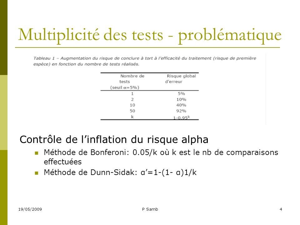 19/05/2009P Samb4 Multiplicité des tests - problématique Contrôle de linflation du risque alpha Méthode de Bonferoni: 0.05/k où k est le nb de compara