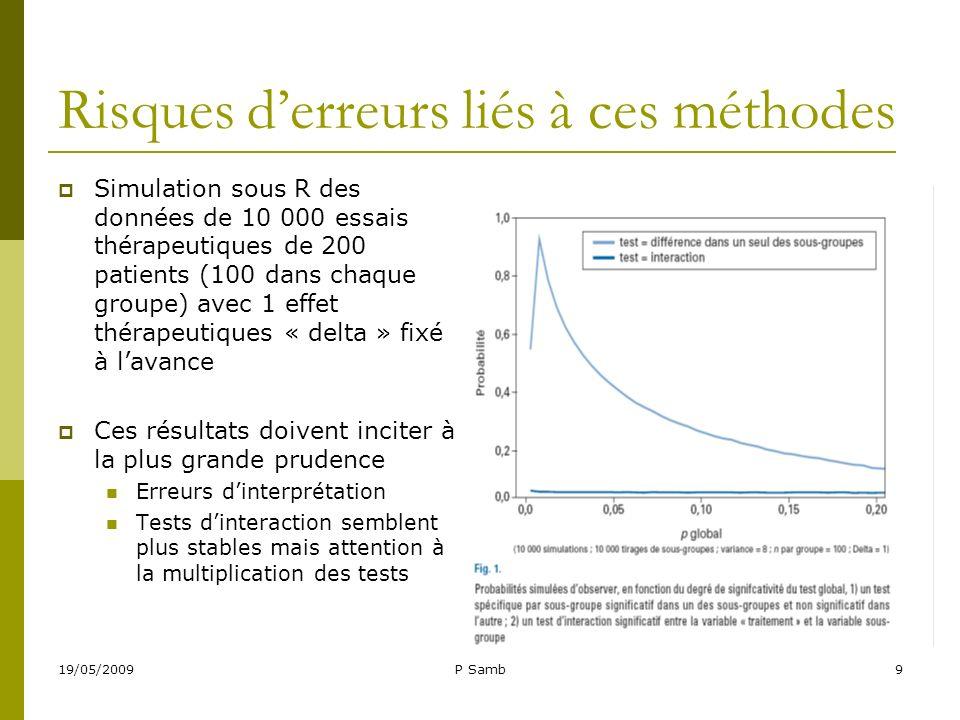 19/05/2009P Samb9 Risques derreurs liés à ces méthodes Simulation sous R des données de 10 000 essais thérapeutiques de 200 patients (100 dans chaque