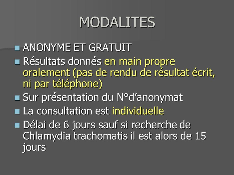 MODALITES ANONYME ET GRATUIT ANONYME ET GRATUIT Résultats donnés en main propre oralement (pas de rendu de résultat écrit, ni par téléphone) Résultats