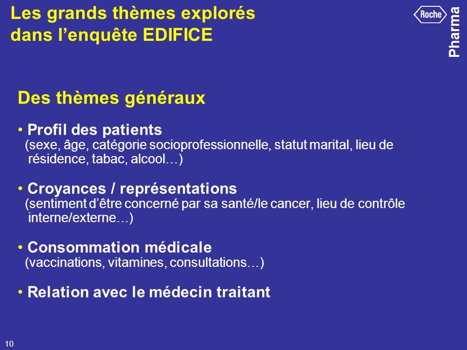 Pharma 10 Des thèmes généraux Profil des patients (sexe, âge, catégorie socioprofessionnelle, statut marital, lieu de résidence, tabac, alcool…) Croya