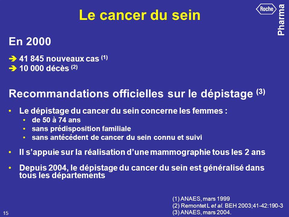 Pharma 15 En 2000 41 845 nouveaux cas (1) 10 000 décès (2) Recommandations officielles sur le dépistage (3) Le dépistage du cancer du sein concerne le