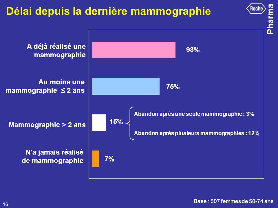 Pharma 16 Délai depuis la dernière mammographie Na jamais réalisé de mammographie Base : 507 femmes de 50-74 ans Abandon après une seule mammographie