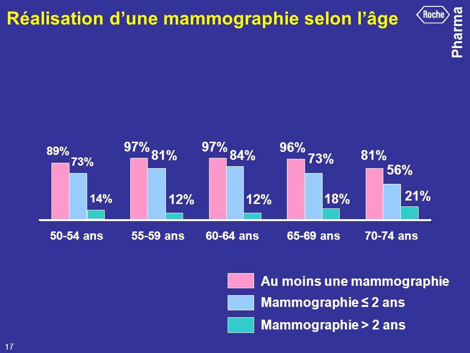 Pharma 17 Réalisation dune mammographie selon lâge 89% 97% 96% 81% 14% 12% 18% 21% 56% 73% 84%81% 73% 50-54 ans55-59 ans60-64 ans65-69 ans70-74 ans Au