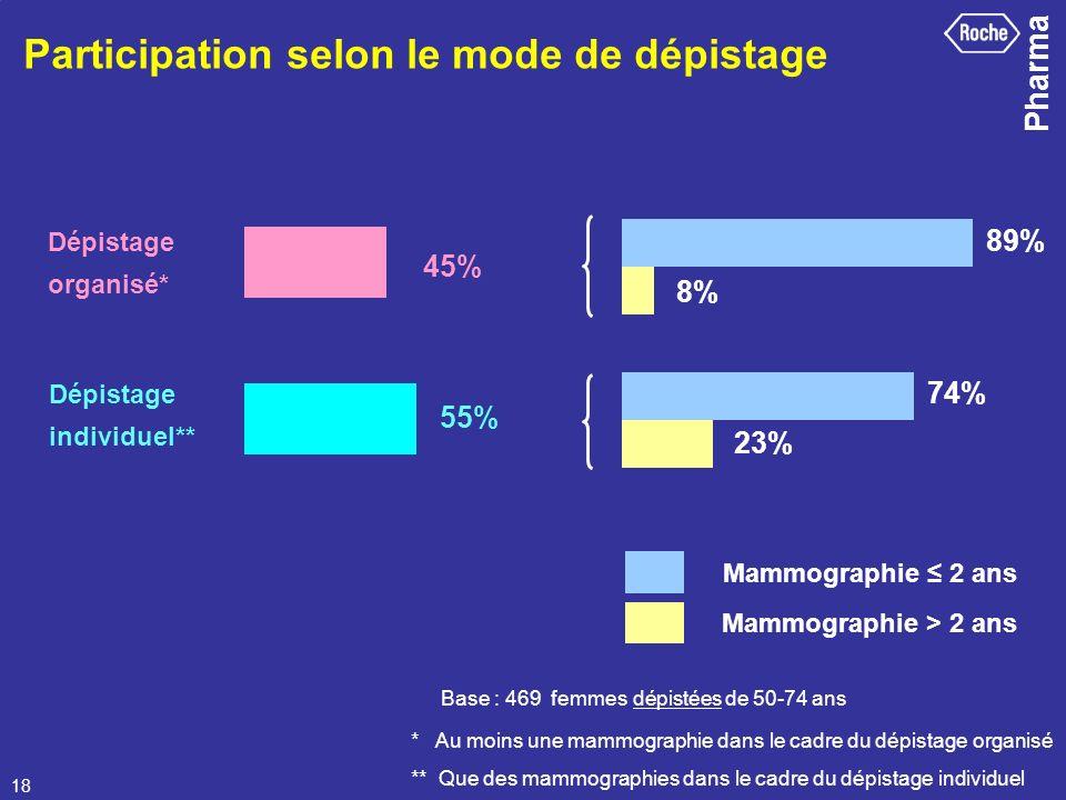 Pharma 18 Base : 469 femmes dépistées de 50-74 ans * Au moins une mammographie dans le cadre du dépistage organisé ** Que des mammographies dans le ca