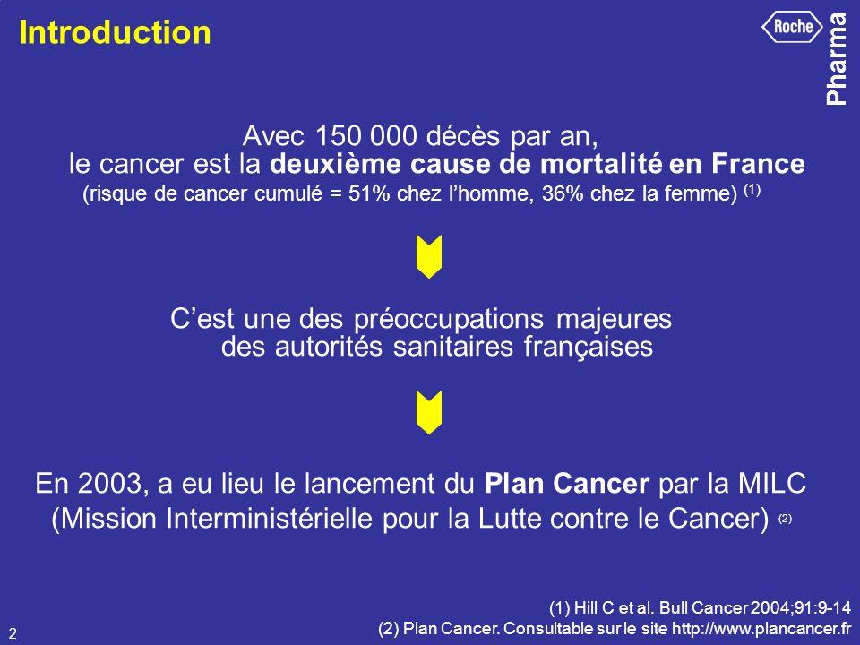 Pharma 2 Introduction Avec 150 000 décès par an, le cancer est la deuxième cause de mortalité en France (risque de cancer cumulé = 51% chez lhomme, 36