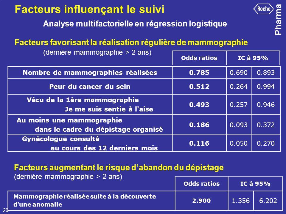 Pharma 20 Nombre de mammographies réalisées0.7850.6900.893 Peur du cancer du sein0.5120.2640.994 Vécu de la 1ère mammographie Je me suis sentie à l'ai