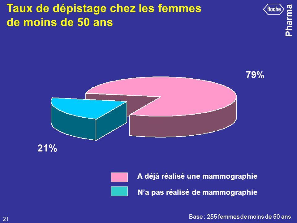 Pharma 21 Base : 255 femmes de moins de 50 ans Taux de dépistage chez les femmes de moins de 50 ans 21% A déjà réalisé une mammographie Na pas réalisé