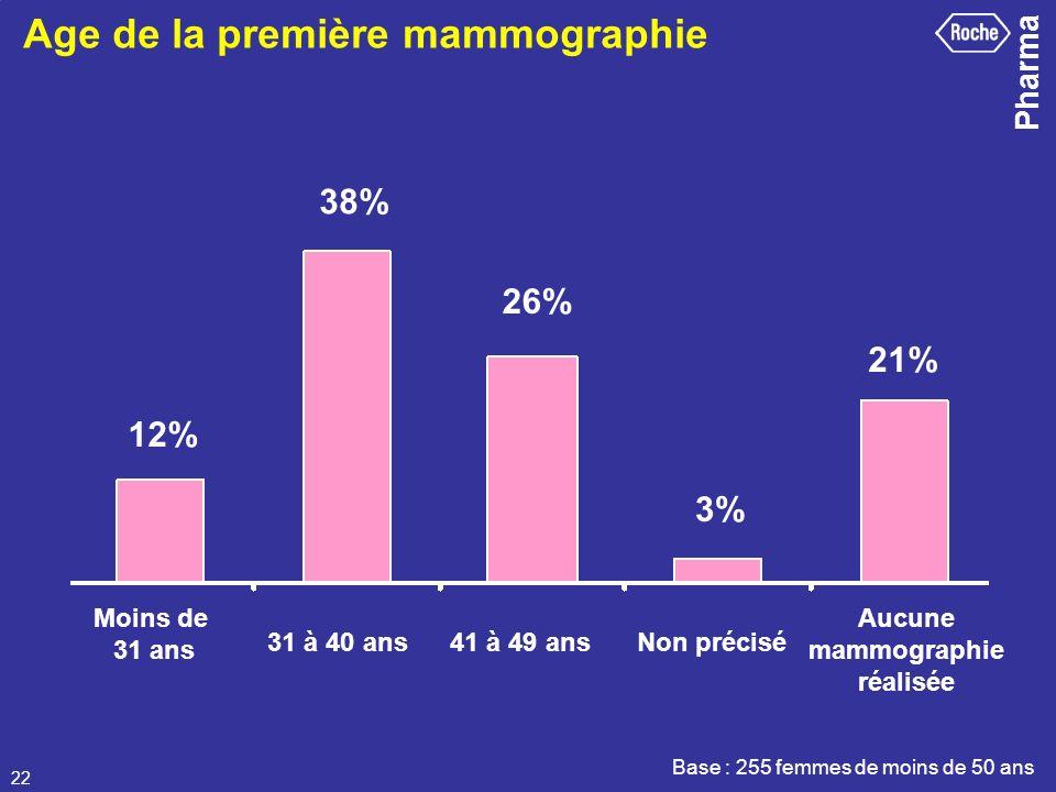 Pharma 22 Age de la première mammographie Base : 255 femmes de moins de 50 ans Moins de 31 ans 31 à 40 ans41 à 49 ansNon précisé Aucune mammographie r