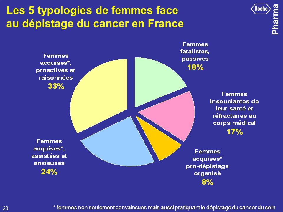 Pharma 23 Les 5 typologies de femmes face au dépistage du cancer en France * femmes non seulement convaincues mais aussi pratiquant le dépistage du ca