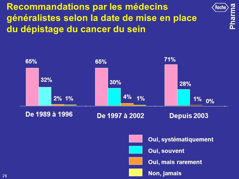 Pharma 24 Recommandations par les médecins généralistes selon la date de mise en place du dépistage du cancer du sein 65% 71% 32% 30% 28% 2% 4% 1% 0%