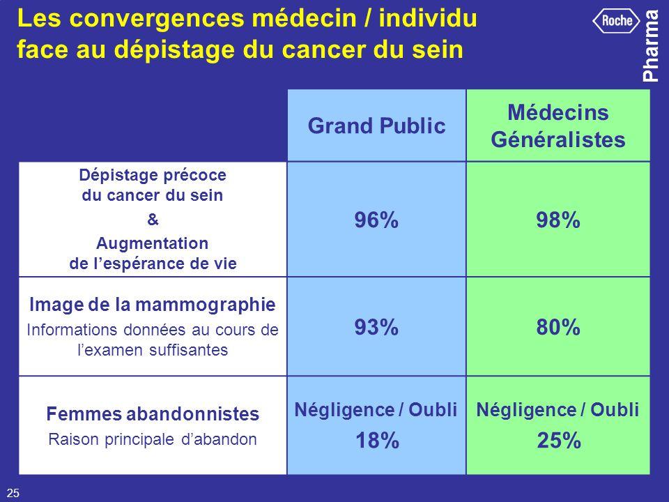 Pharma 25 Les convergences médecin / individu face au dépistage du cancer du sein Dépistage précoce du cancer du sein & Augmentation de lespérance de