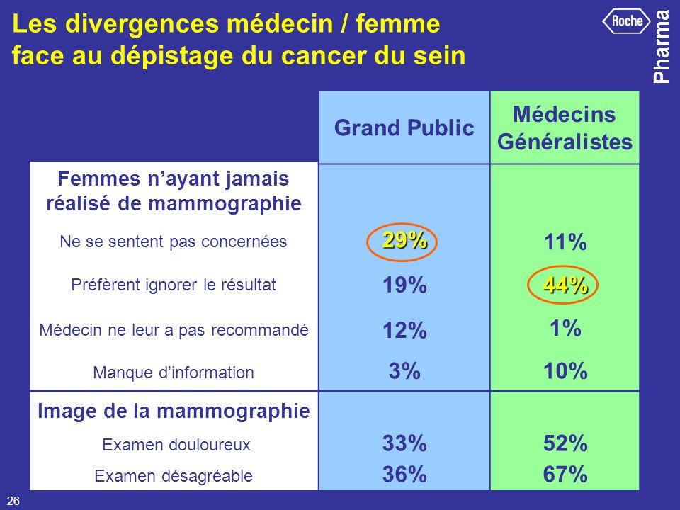 Pharma 26 Femmes nayant jamais réalisé de mammographie Ne se sentent pas concernées29% 11% Préfèrent ignorer le résultat 19%44% Médecin ne leur a pas
