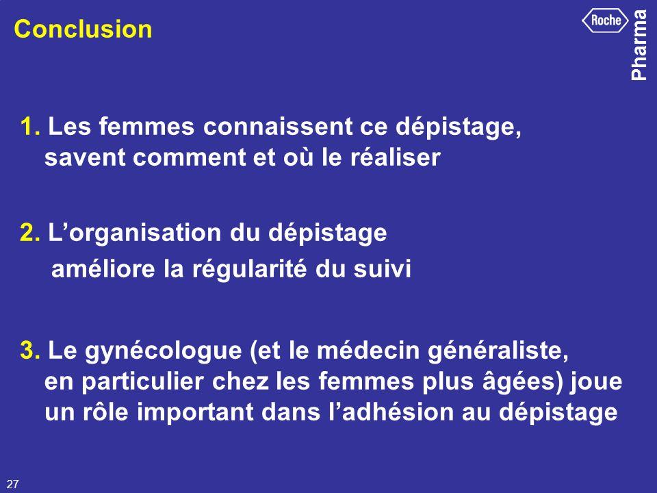 Pharma 27 Conclusion 1. Les femmes connaissent ce dépistage, savent comment et où le réaliser 2. Lorganisation du dépistage améliore la régularité du