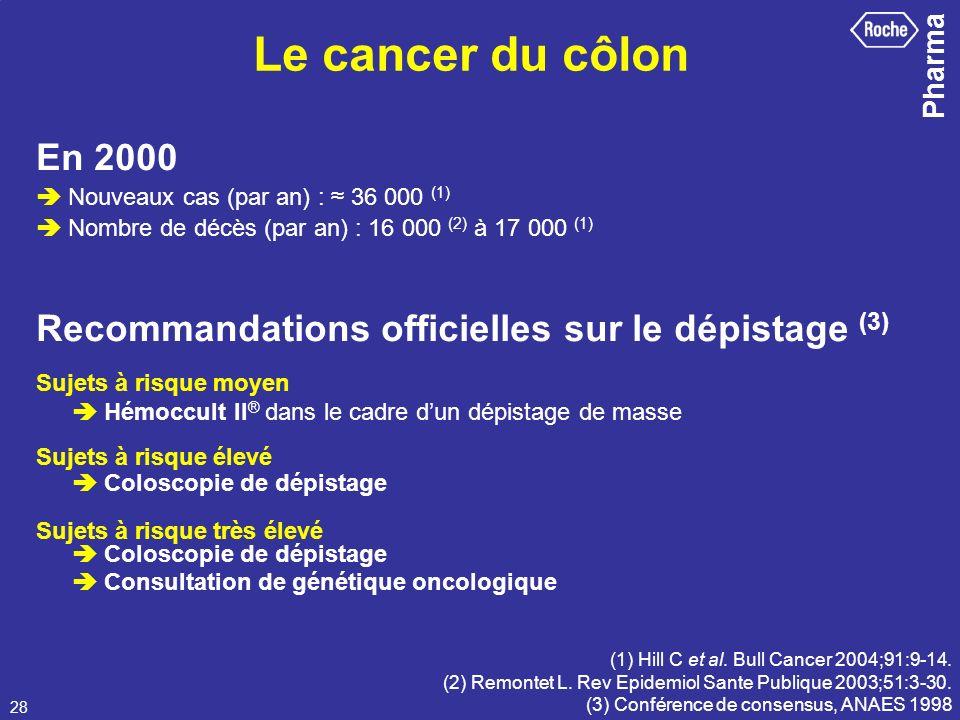 Pharma 28 En 2000 Nouveaux cas (par an) : 36 000 (1) Nombre de décès (par an) : 16 000 (2) à 17 000 (1) Recommandations officielles sur le dépistage (