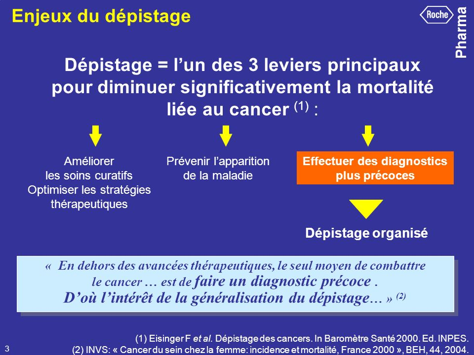 Pharma 3 Dépistage = lun des 3 leviers principaux pour diminuer significativement la mortalité liée au cancer (1) : Améliorer les soins curatifs Optim