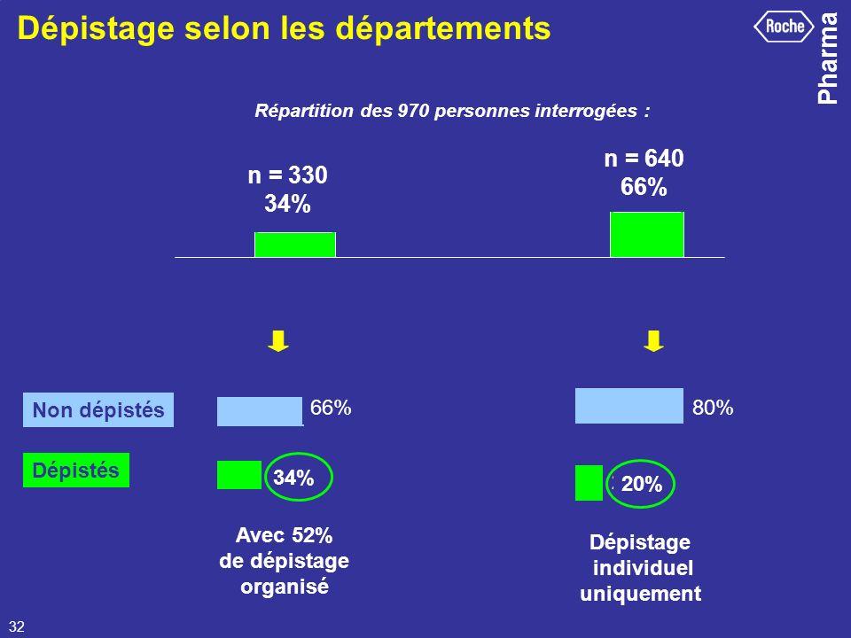 Pharma 32 Dépistage selon les départements Répartition des 970 personnes interrogées : n=330 (34%) n = 640 (66%) 66%80% 20% n = 330 34% n = 640 66% Av