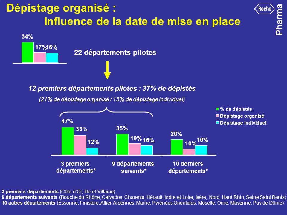 Pharma 33 Dépistage organisé : Influence de la date de mise en place * 3 premiers départements (Côte dOr, Ille-et-Vilaine et Saône-et-Loire) / 9 dépar