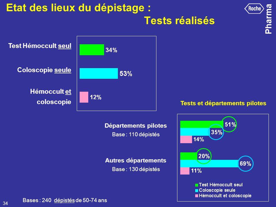 Pharma 34 Test Hémoccult seul Coloscopie seule Hémoccult et coloscopie Bases : 240 dépistés de 50-74 ans Tests et départements pilotes Départements pi