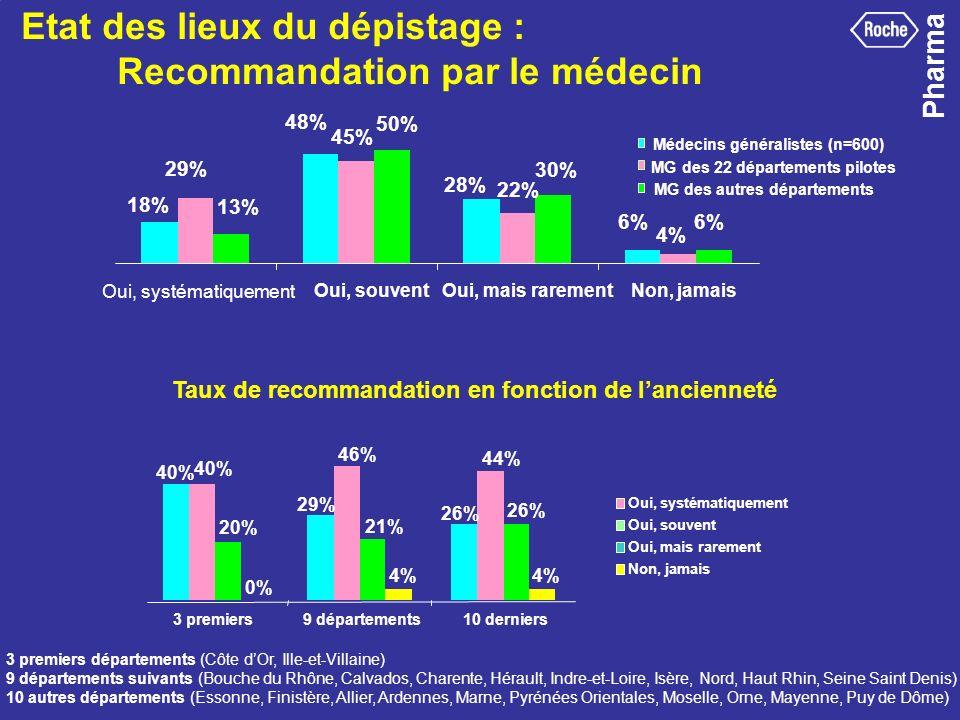 Pharma 35 Oui, systématiquement Oui, souventOui, mais rarementNon, jamais Médecins généralistes (n=600) MG des 22 départements pilotes MG des autres d
