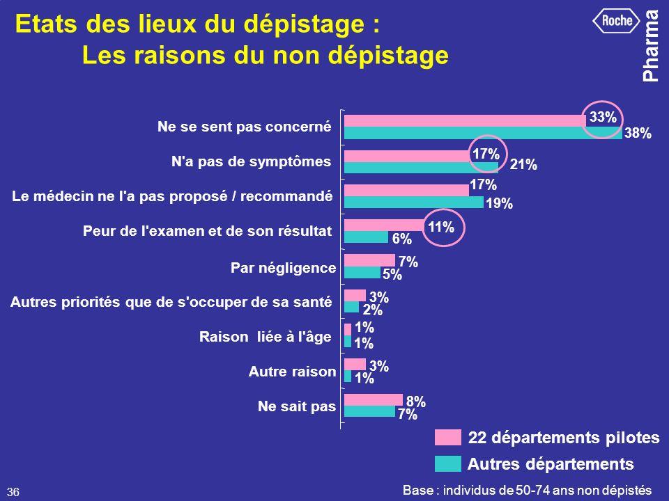 Pharma 36 Etats des lieux du dépistage : Les raisons du non dépistage Base : individus de 50-74 ans non dépistés 3% 1% 3% 8% 33% 17% 11% 7% 1% 2% 5% 6