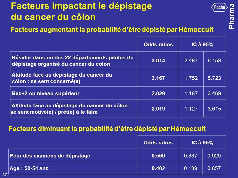 Pharma 37 Odds ratiosIC à 95% Résider dans un des 22 départements pilotes du dépistage organisé du cancer du côlon 3.9142.4876.158 Attitude face au dé