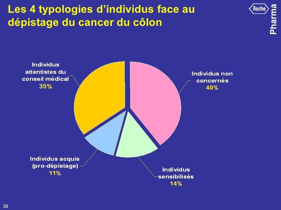 Pharma 38 Les 4 typologies dindividus face au dépistage du cancer du côlon