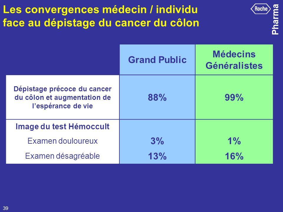 Pharma 39 Dépistage précoce du cancer du côlon et augmentation de lespérance de vie 88%99% Image du test Hémoccult Examen douloureux 3%1% Examen désag