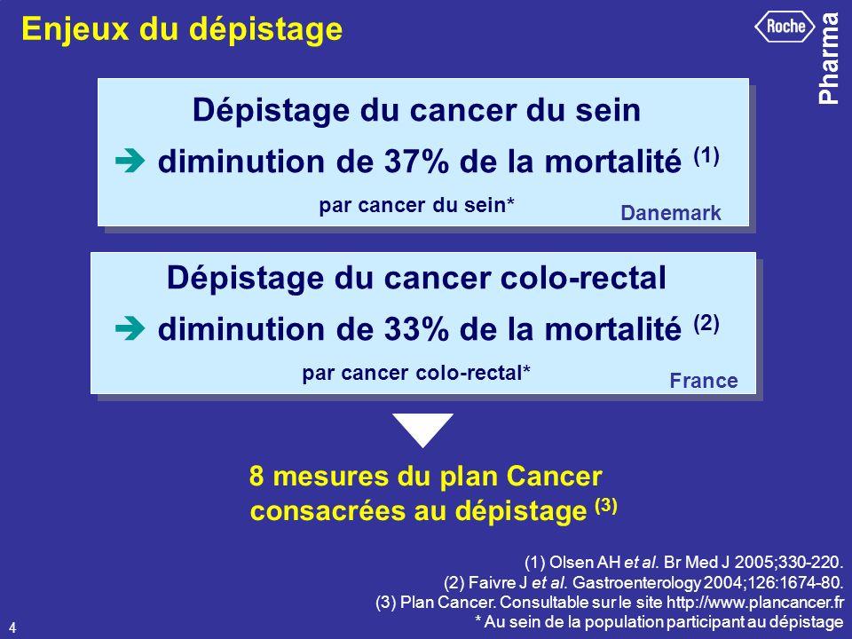 Pharma 4 Dépistage du cancer du sein diminution de 37% de la mortalité (1) par cancer du sein* (1) Olsen AH et al. Br Med J 2005;330-220. (2) Faivre J
