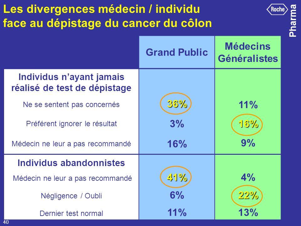 Pharma 40 Individus nayant jamais réalisé de test de dépistage Ne se sentent pas concernés36% 11% Préférent ignorer le résultat 3%16% Médecin ne leur