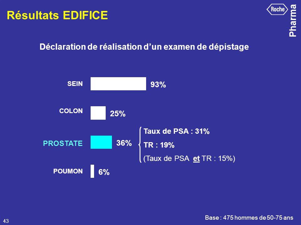 Pharma 43 SEIN COLON PROSTATE POUMON Taux de PSA : 31% TR : 19% (Taux de PSA et TR : 15%) Base : 475 hommes de 50-75 ans Déclaration de réalisation du