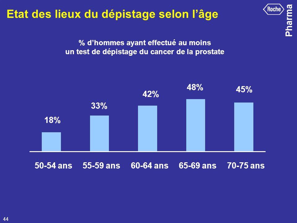 Pharma 44 Etat des lieux du dépistage selon lâge 50-54 ans55-59 ans60-64 ans65-69 ans70-75 ans % dhommes ayant effectué au moins un test de dépistage