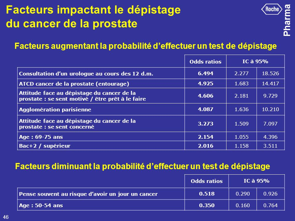 Pharma 46 Odds ratiosIC à 95% Consultation dun urologue au cours des 12 d.m.6.4942.27718.526 ATCD cancer de la prostate (entourage)4.9251.68314.417 At