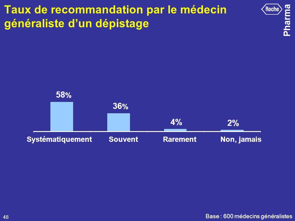 Pharma 48 Taux de recommandation par le médecin généraliste dun dépistage 58 % 36 % 4% 2% SystématiquementSouventRarementNon, jamais Base : 600 médeci