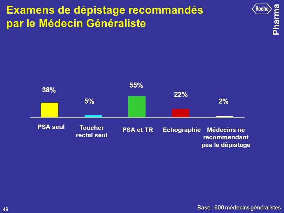 Pharma 49 Examens de dépistage recommandés par le Médecin Généraliste Base : 600 médecins généralistes PSA seul Médecins ne recommandant pas le dépist
