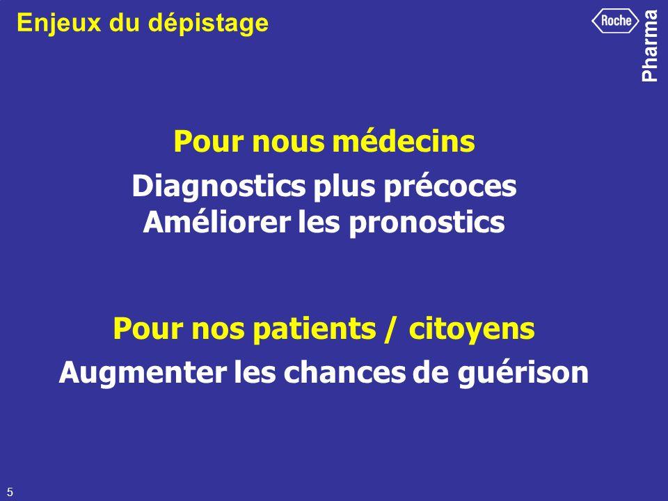 Pharma 5 Pour nous médecins Diagnostics plus précoces Améliorer les pronostics Pour nos patients / citoyens Augmenter les chances de guérison Enjeux d